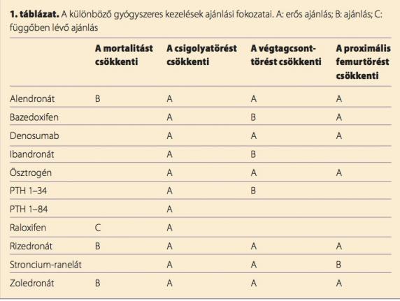 gyógyszerek, amelyek enyhítik a térdízületek gyulladását