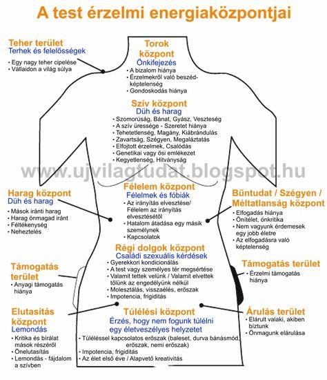 5 tény, amit a gastritisről tudni kell - fájdalomportáagnisoma.hu