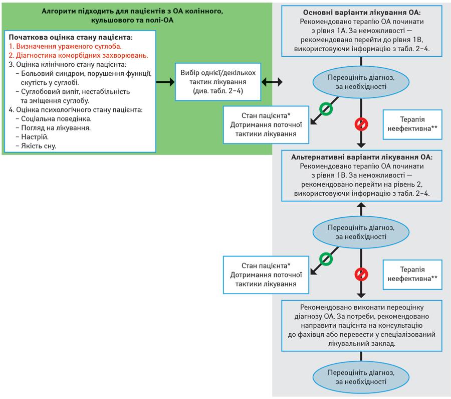Arthrosis kezelés zheleznovodskban. Arthrózis (porckopás) tünetei és kezelése
