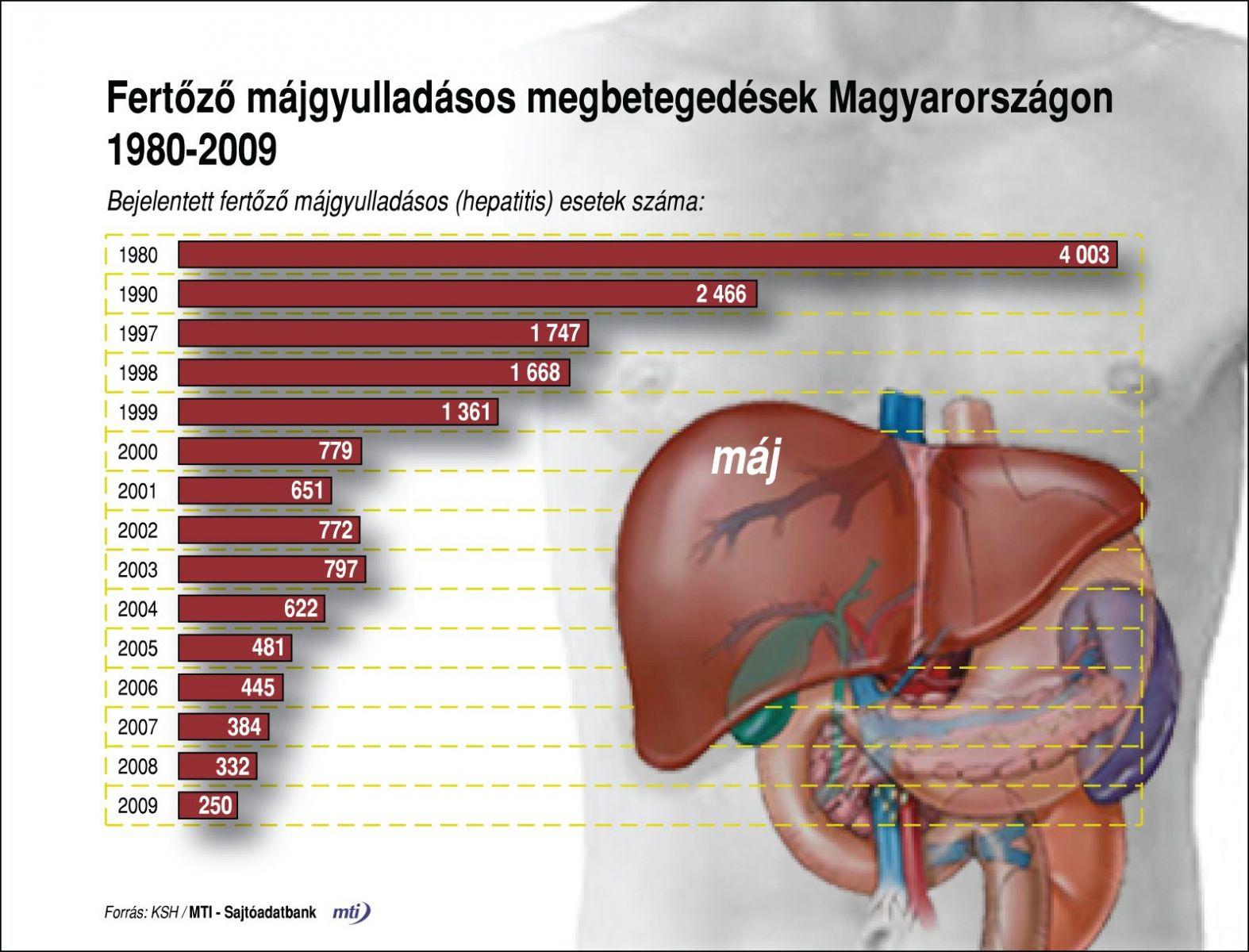Vírusos hepatitis