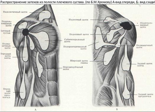 A nyaki gerinc nemcovertebrális arthrosisának tünetei, kezelése és megelőzése
