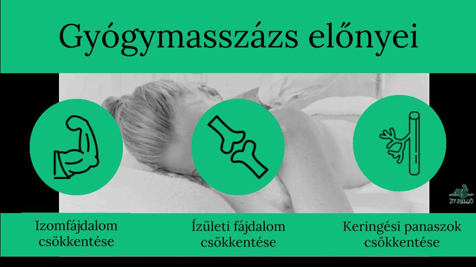 a masszázskezelő fáj a kéz ízületeit a kondroitin hormonális gyógyszer