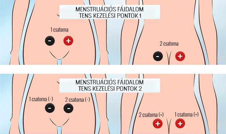 artrózis kezelése sókompresszorokkal