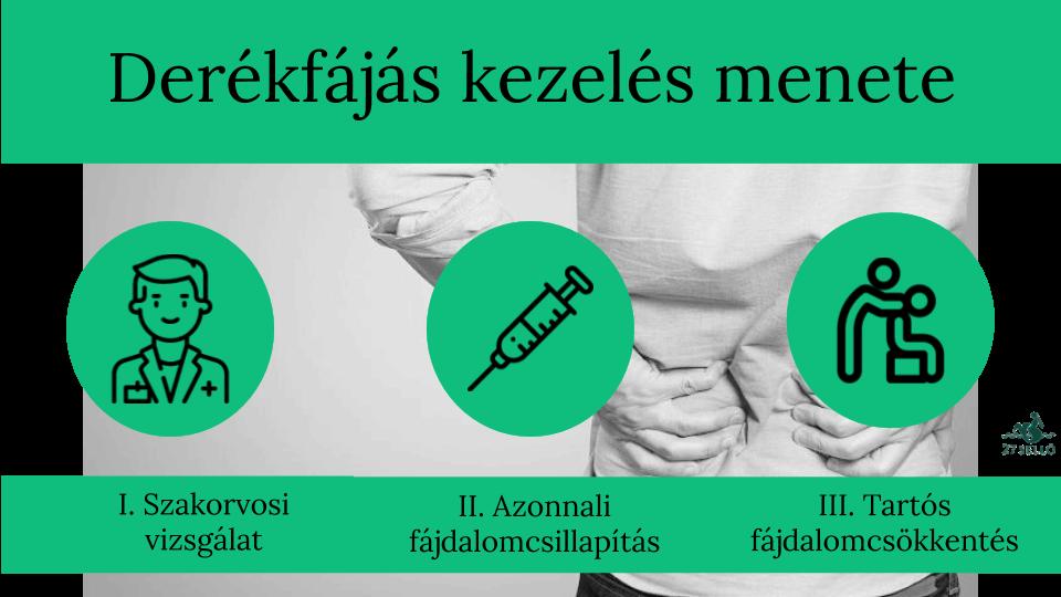 csípőfájdalom átjut a lábába sarok ízületi sarok artrózisa